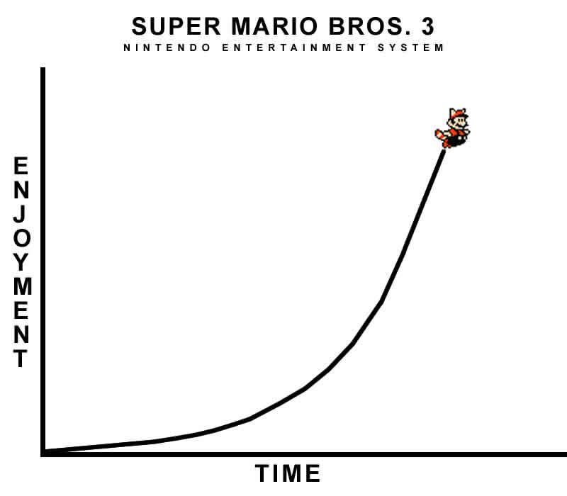 Super mario bros. 3 enjoyment / time