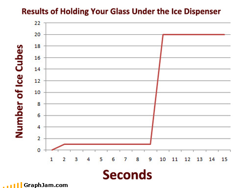 Ice cubes over time