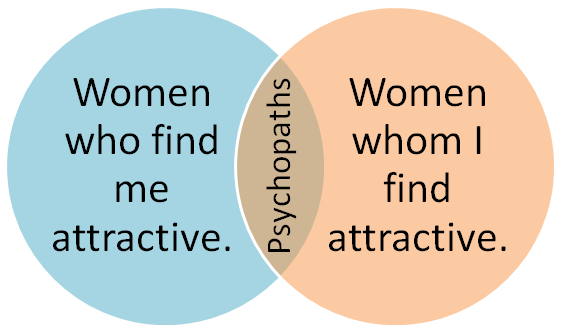 Women who find me attractive