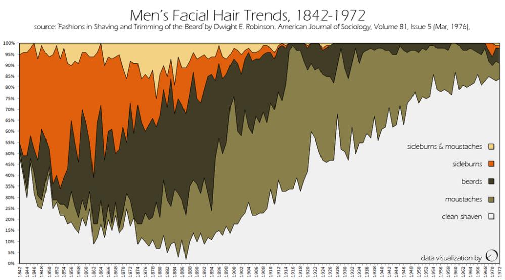 Men's facial hair trends