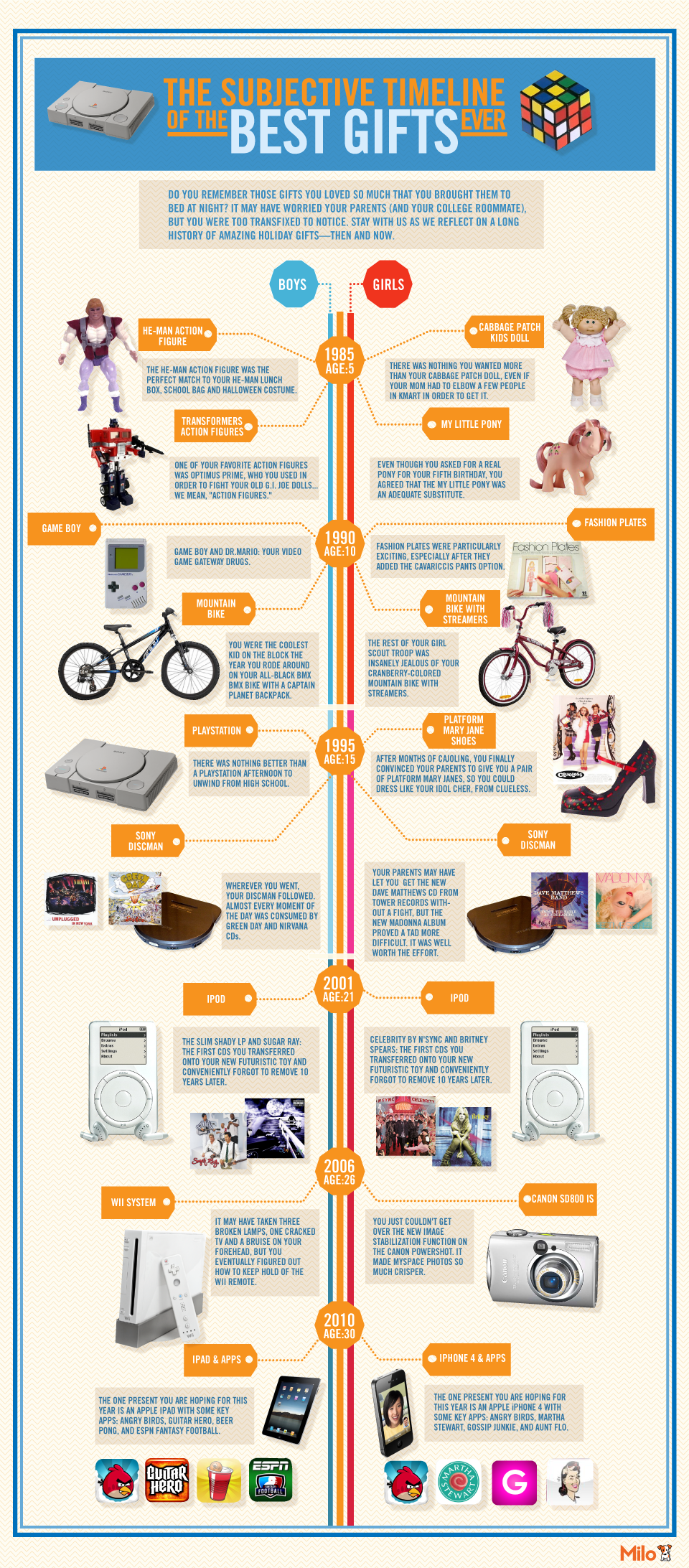 Timeline best gifts