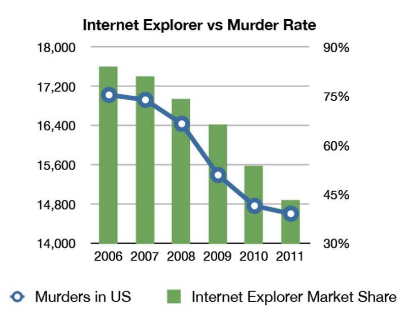 lnternet Explorer vs Murder Rate