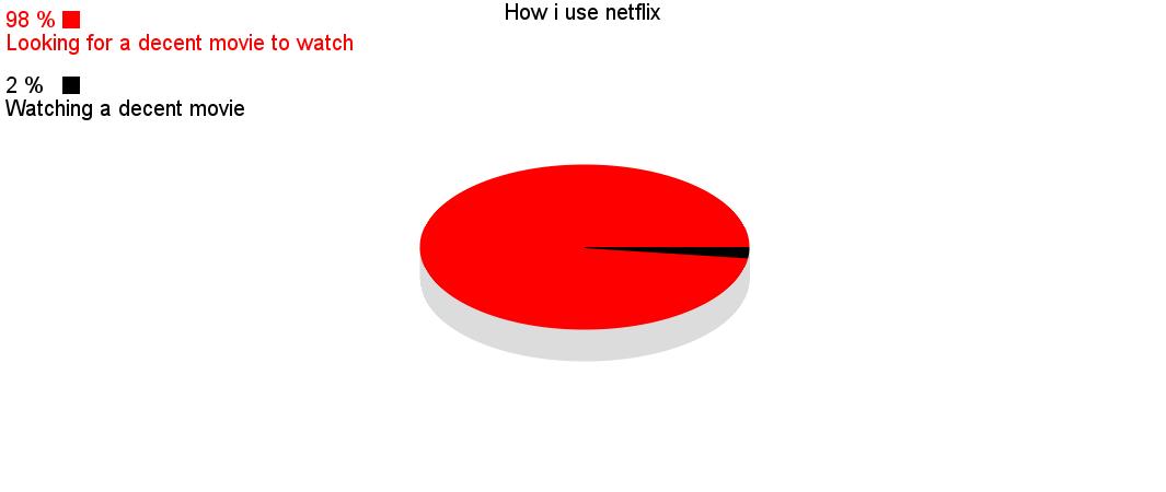 How I use Netflix