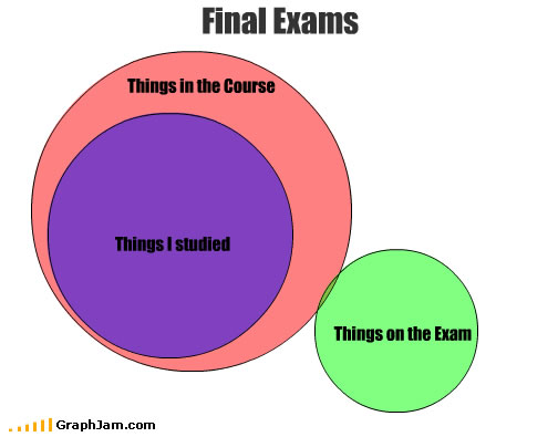 Final exams venn diagram
