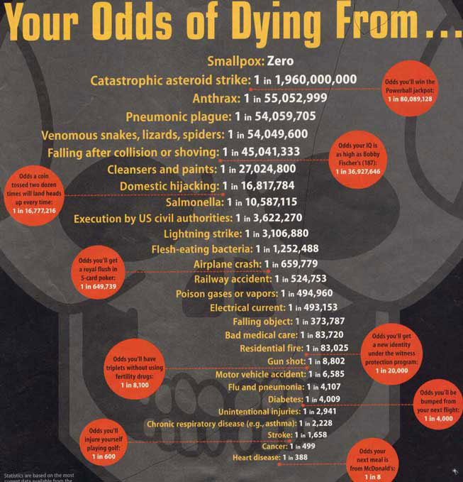 Your odds of dying from...