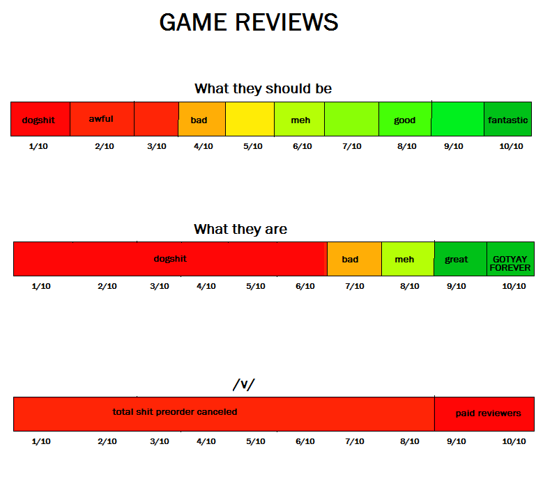 Game reviews