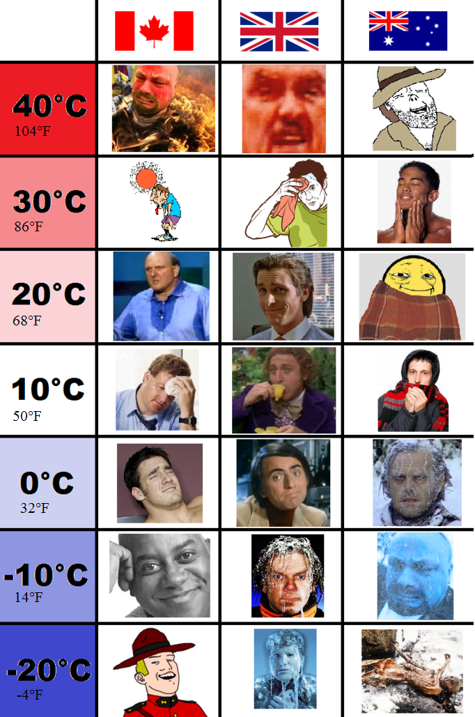 Weather: UK vs. Canada vs. Australia