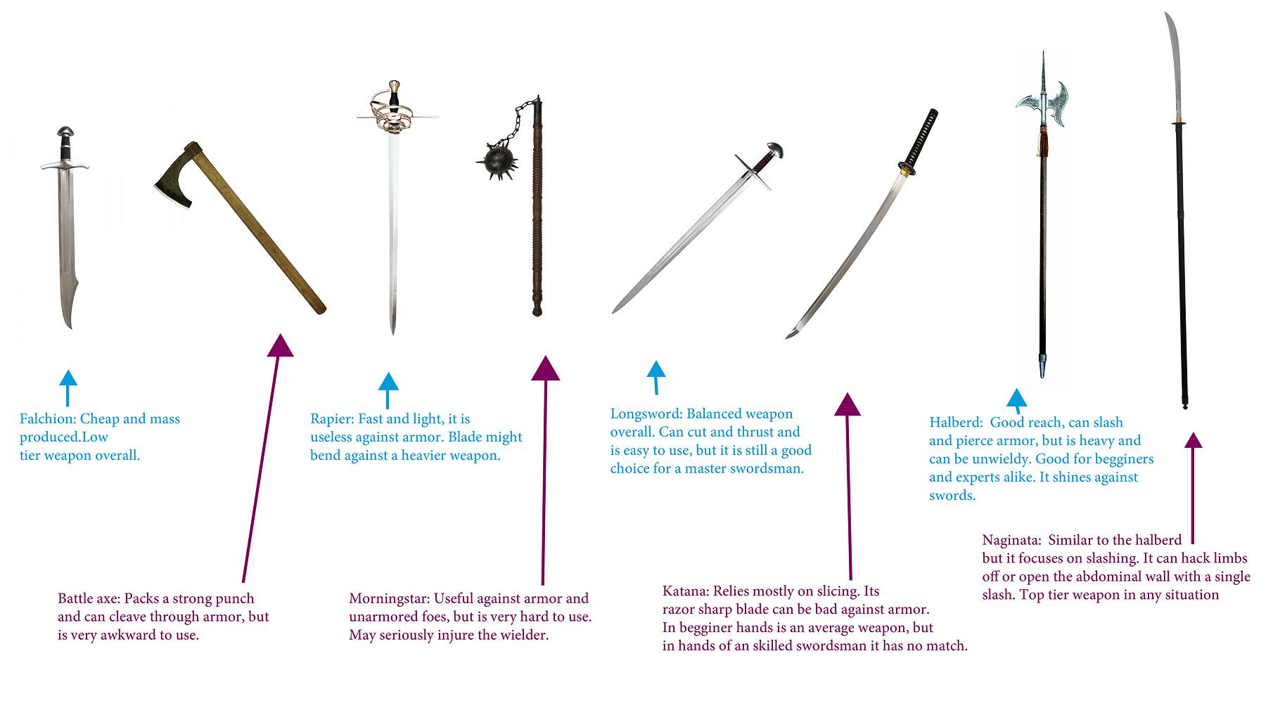 Weapons comparison