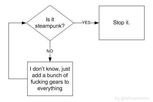 Steampunk flow chart