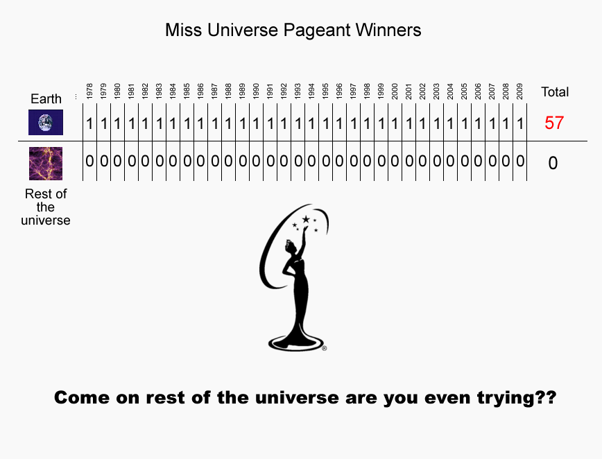 Miss universe vs rest of the universe